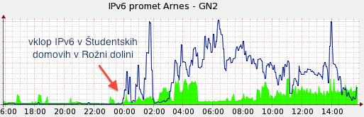 Vpliv vklopa IPv6 v študentskih domovih v Ljubljani na mednarodni IPv6 promet Arnesa.